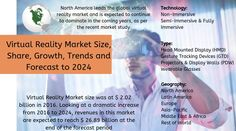 Virtual Reality Market size was at $ 2.02 billion in 2016. Looking at a dramatic increase from 2016 to 2024, revenues in this market are expected to reach $ 26.89 billion at the end of the forecast period.  Read our latest market research report on Global Virtual Reality Market