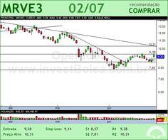MRV - MRVE3 - 02/07/2012 #MRVE3 #analises #bovespa