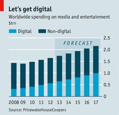 PricewaterhouseCoopers (PWC), a professional-services firm, reckons that revenues for online media and entertainment will increase by around a year for the next five years Professional Services, Digital Media, Tech News, Economics, Counting, Films, Advertising, Articles, Entertainment