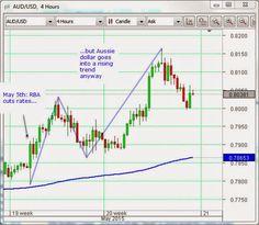 Is Australia the new Switzerland? | RBA cuts rates but Aussie dollar still rises