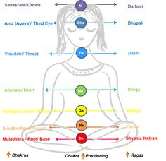 How Chakras and Swaras (notes) are connected