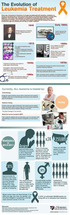 The evolution of leukemia treatment #infographic