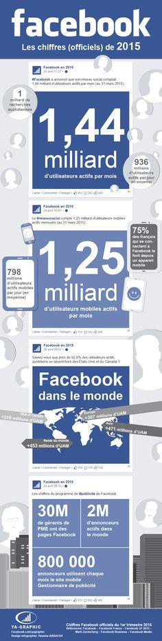1,44 milliard d'utilisateurs actifs par mois dans Facebook (infographie)
