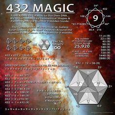 Tesla 3 6 9, Solfeggio Frequencies, Sacred Geometry Symbols, Number 9, Golden Ratio, Sound Healing, Nikola Tesla, Spirit Science, Quantum Physics