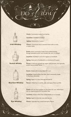 Guide to Whiskey...