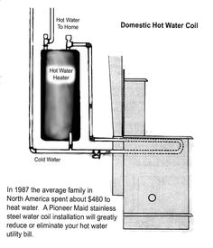 Amish Cook Stoves from Tschirhart's - Woodstoves and Water Coils - Water Coils