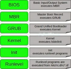 Linux Tech Man : Linux Boot Process