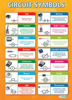 From our Science poster range, the Circuit Symbols Poster is a great educational resource that helps improve understanding and reinforce learning. Gcse Physics, Physics Lessons, Learn Physics, Physics And Mathematics, Physics Formulas, Electronic Engineering, Electrical Engineering, Teaching Science, Teaching Resources