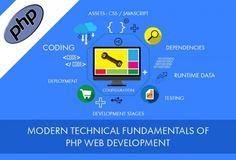 Web development companies get project requests every time with different user-cases. For different projects, development approach may vary. In general, the companies moving ahead with the latest technologies, use modern full stack frameworks such as, Laravel5, Symfony 2, Phalcon, Yii, Slim, CakePHP 3, Fuel PHP, Aura, Codeignitor, ZendPHP, etc. Focus areas of developer community for
