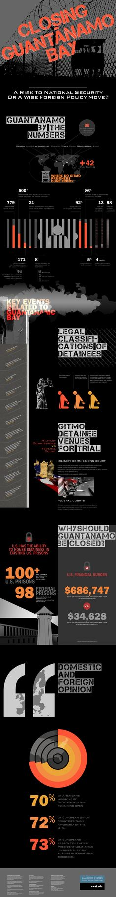 Closing Guantanamo Bay Infographic