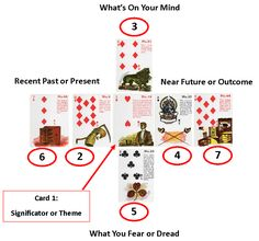 Gypsy Witch Fortune Telling Playing Cards Overview Spread - Job Situation, http://livingwithcards.com