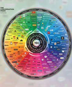 La panoplie des medias sociaux.