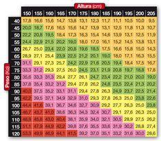 Tabla para calcular el Indice de Masa Corporal