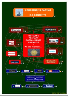 Primary Social Media Channels of Notium - updated . by Notium Gallery of Rich Media CARTA Maps