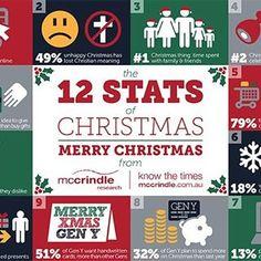 Hey there leaders! Do you know these Christmas facts? Can you relate? ☃️ #leadsdubai #christmas #socialmedia #infographic #dubai #dxb #abudhabi #uae #christmastime #stats #facebook #twitter #instagram #snap #information #tistheseason #12 #2moredays #winter #holiday #online #arabian