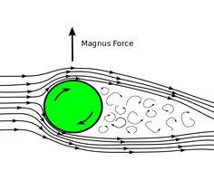 """O turbina VAWT Magnus proiectata de japonezii de la Challenergy capabila sa reziste la viteze foarte mari ale vantului . Componenta """"Lift"""" este generata de efectul Magnus. In locul unui profil aerodinamic avem un cilindru care se roteste in jurul axei . Controlul turbinei in furtuni puternice se face modificand turatia cilindrului cu efect asupra componentei """"Lift""""."""