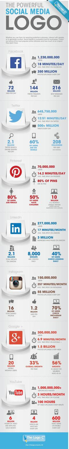 2014 The Numbers Behind Social Media - infographic
