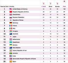 Olimpics medal table from London 2012. Hungary is ninth in the medal table.