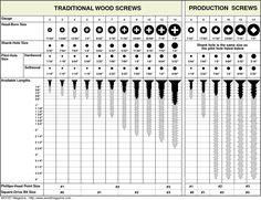 pilot hole size chart | TRADITIONAL WOOD SCREWS PRODUCTION SCREWS