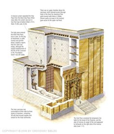 Cutaway view of Herod's Temple showing the veil leading to the most Holy Place.