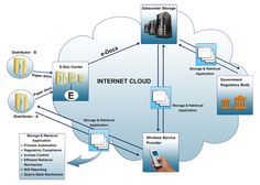 Eljay provides End to End e-document management services as part of its Data Center Services. These services are specifically designed for Wireless Service Providers in order to maintain and manage the documentation associated with their subscribers.  www.eljayindia.com/design_engineering.php