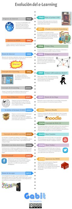 Infografía sobre la evolución del e-learning.  #educacion #infografia #elearning