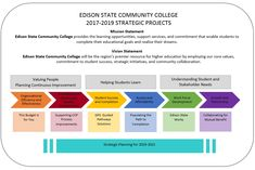Strategic planning - Google Search Vision Statement, Strategic Planning, Core Values, Community College, Higher Education, Student, Goals, Google Search, Learning