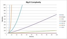 Big-O complexities of common algorithms used in Computer Science