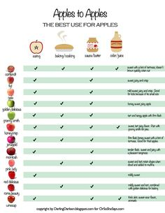 Love this chart!! Apples to Apples -- The Best Use For Apples www.orsoshesays.com