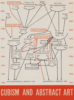 The chart in our show is not the first to map the history of modern art. The Museum's first director, Alfred Barr, made a famous one for his landmark exhibition Cubism and Abstract Art, in 1936. Our typography and font were chosen in homage to his....