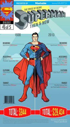 Quanto custaria ser o Super-Homem na vida real? - Assuntos Criativos