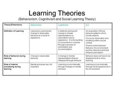 Theory/Dimensions Behaviorism Cognitivism SLT Definition of Learning - ppt download