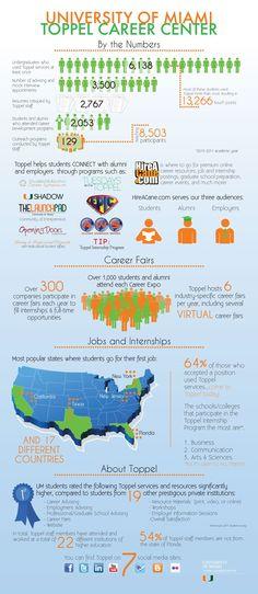 Career Center Infographic - UMiami