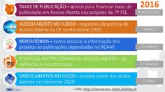 Open Access e Dados Abertos no Horizonte 2020 divulgados nos webinars 2016 do OpenAIRE Portugal – inscreva-se! : Projetos Open Access da Universidade do Minho
