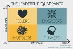 Leadership Models & Tools   Australian Leadership Foundation