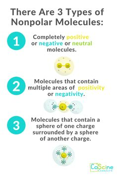 Many talented teachers hate teaching this because nonpolar molecules have never been explained well. But, this is a simple method you can use to explain nonpolar and polar molecules high school chemistry students. #polar #chemistry Chemistry Worksheets, High School Chemistry, Teaching Career, Students, Positivity, Simple, Creative, Optimism