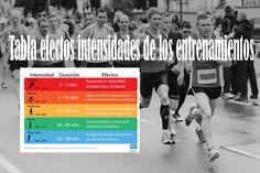 Saber los efectos que se generan metabólicos en nuestro cuerpo al correr a diferentes velocidades es fundamental para planificar los entrenamientos.