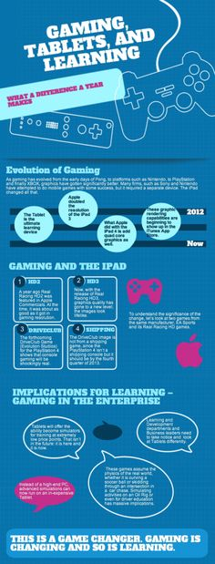 Gaming, Tablets, and Learning