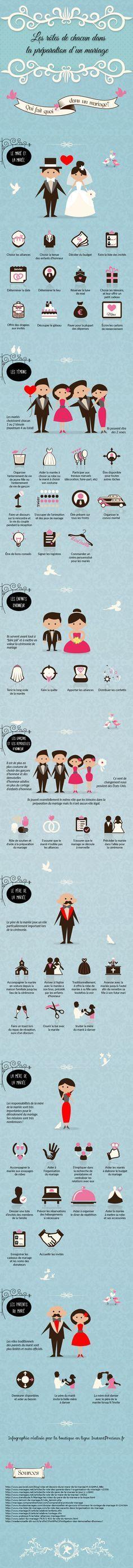 Les rôles de chacun dans un mariage