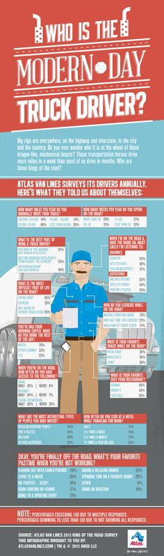 Who is the Modern Day Truck Driver?