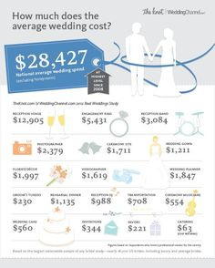 Check out the average wedding cost in 2012 from the largest real wedding study out there.