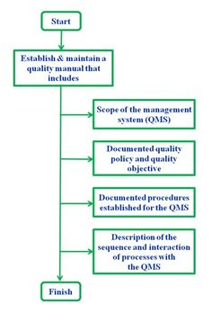 Iso 9001 procedures templates which is designed by team of iso 9001 structure of iso 13485 manual for qms in medical device manufacturing companies fandeluxe Choice Image