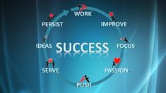 Brainstorming Success.......