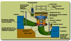 A hydroelectric power plant generates electricity from falling water.