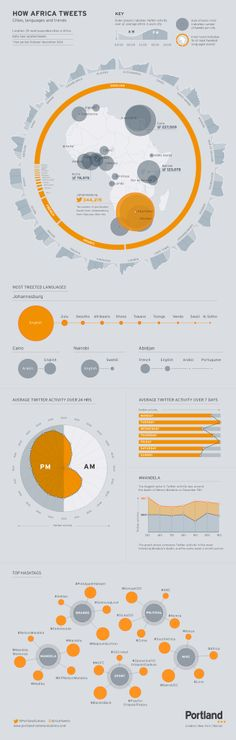 How Africa Tweets? Infography by: http://www.portland-communications.com