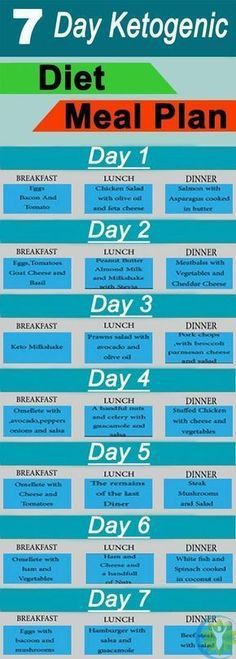 Easy 7 Day Meal Plan for the Low Carb Or Keto Diet carb detox diet