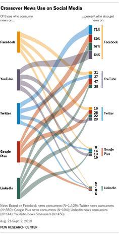 Quels réseaux sociaux, les gens utilisent-ils pour obtenir les dernières nouvelles?