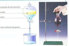 Física y Química. 3º ESO