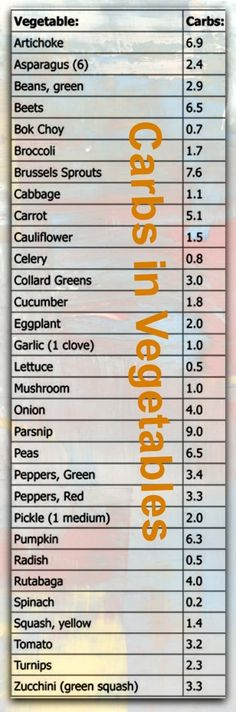carbs in vegetables #carbswitch Please Repin