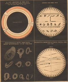 1850 Rare Antique Astronomy Print Smith's Illustrated Astronomy Space Sun Universe Planets Stars by catladycollectibles on Etsy